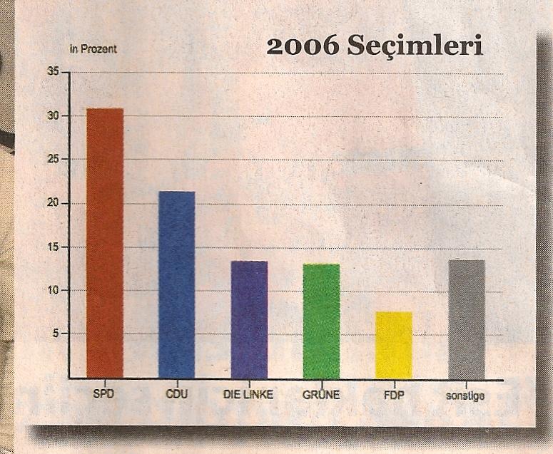 Wahlergebnisse Abgeordnetenhaus Berlin 2006